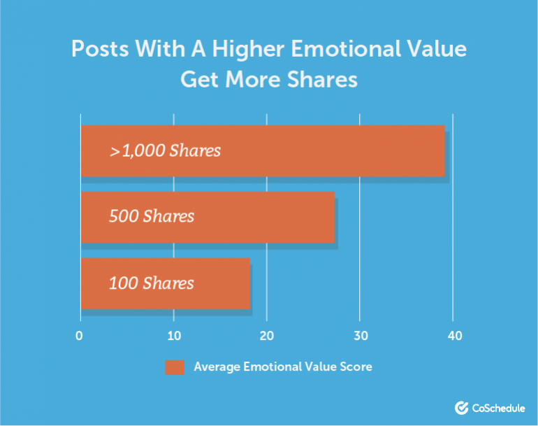 higher emotional value gets more shares